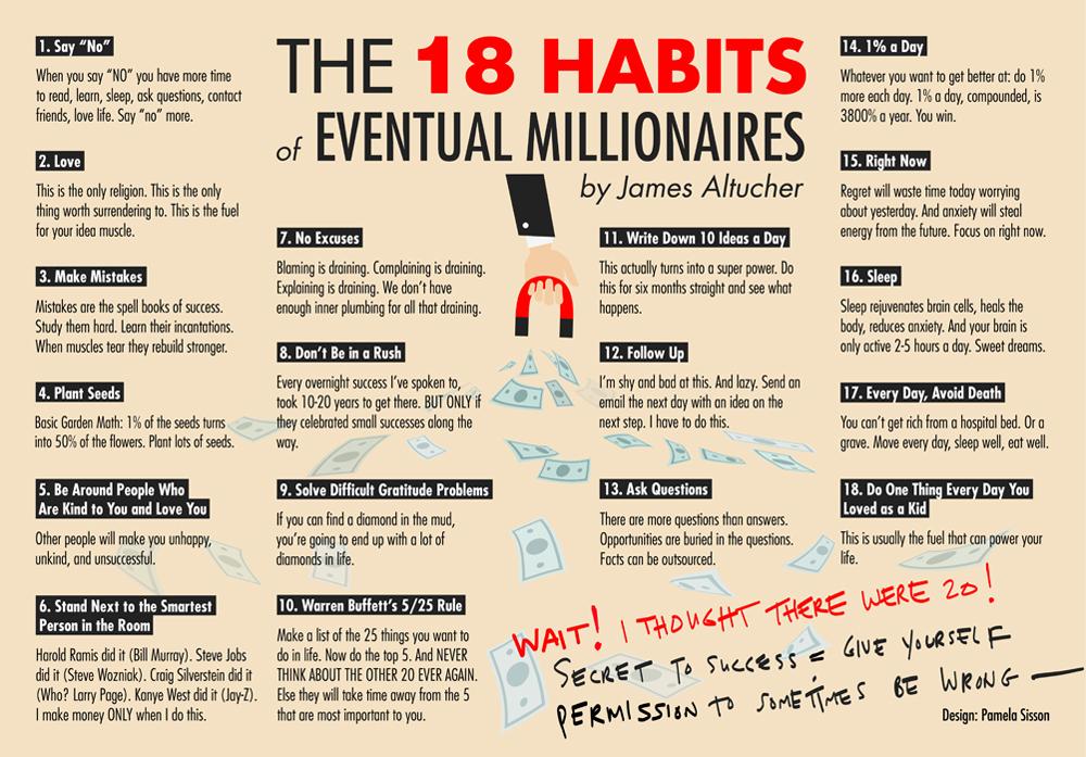 Привычки миллионеров: 18 необходимых умений и навыков — список Джеймса Алтучера
