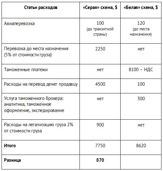 Белая и серая схема таможенного оформления: как выбрать