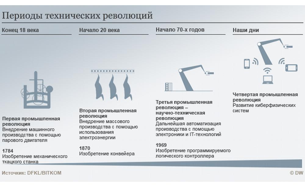 Как российские разработчики мобильных приложений готовятся возглавить новую промышленную революцию