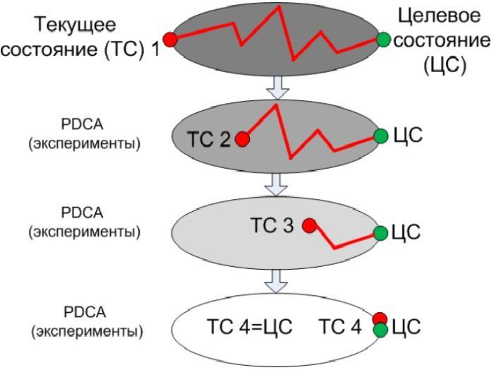 Движение к цели (целевому состоянию) малыми шагами-экспериментами PDCA