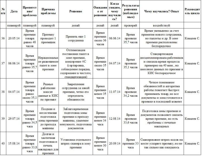 Примеры экспериментов по циклам PDCA