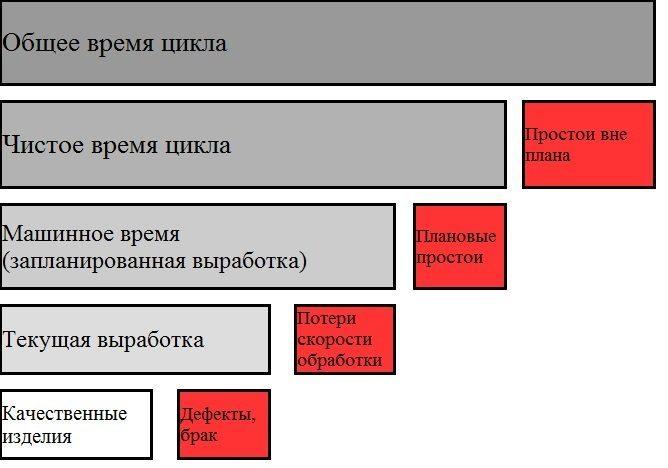 Визуализация расчета ОЕЕ