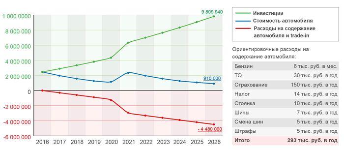 Инвестиции и расходы на содержание автомобиля на 5 лет