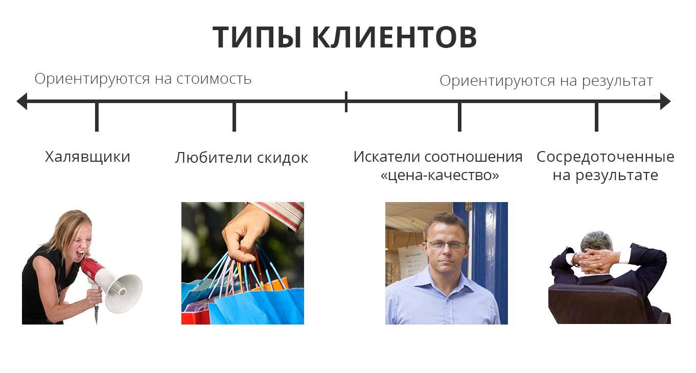 Привлекаем клиентов и покупателей