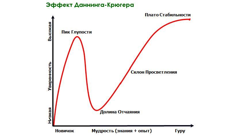 Эффект Даннинга-Крюгера.