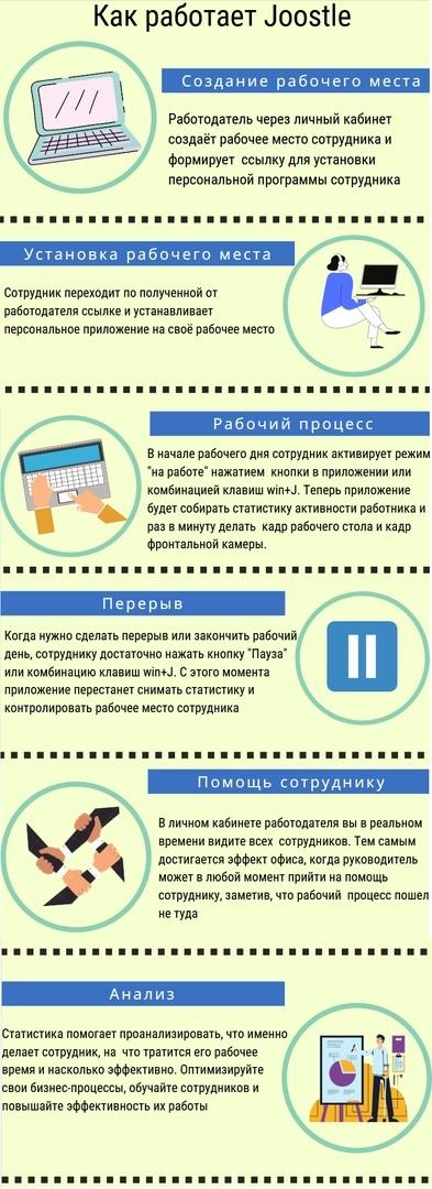Как работает система контроля работы