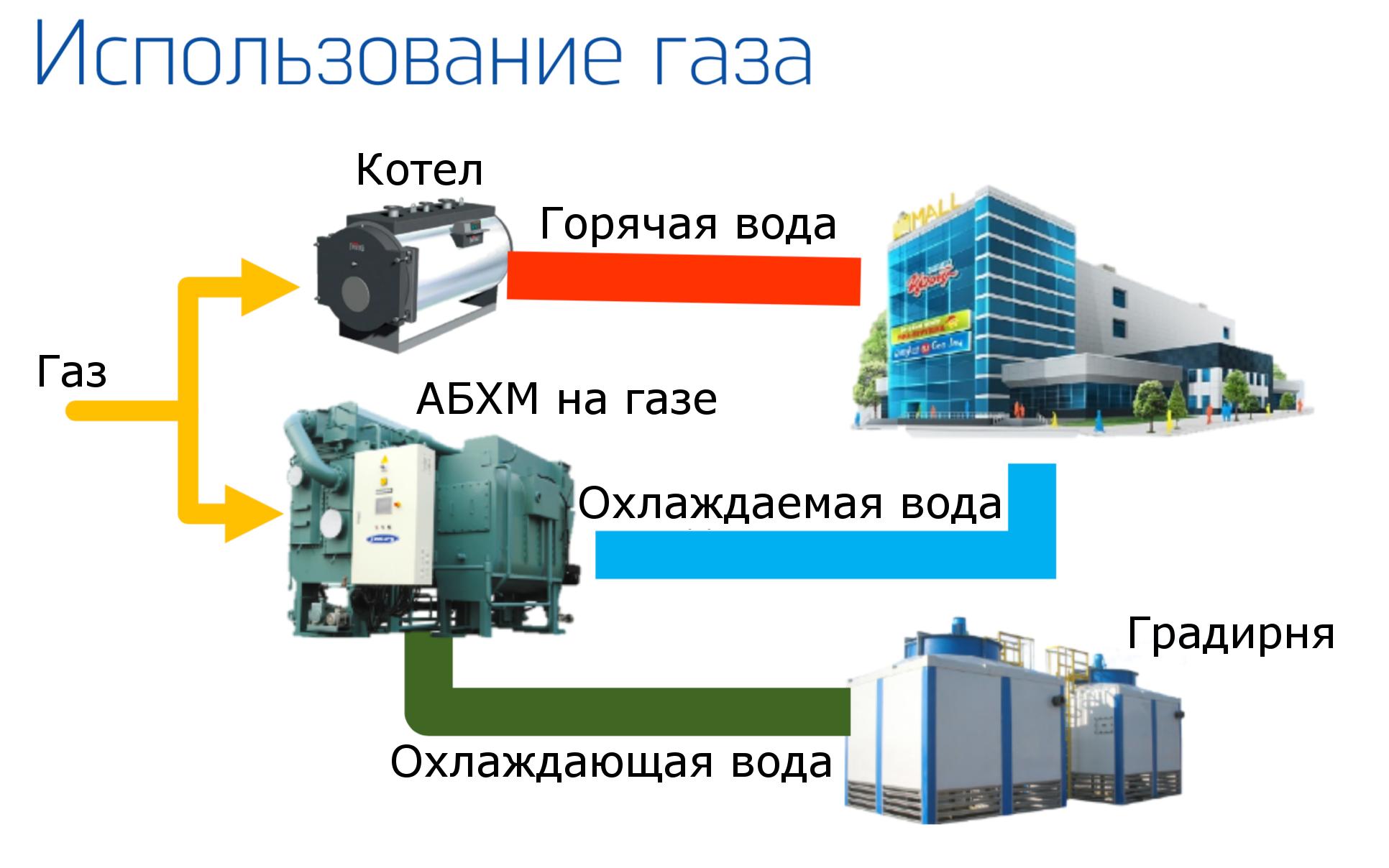 Инженерный лайфхак для России: как производить перевести систему охлаждения на дешевый источник энергии