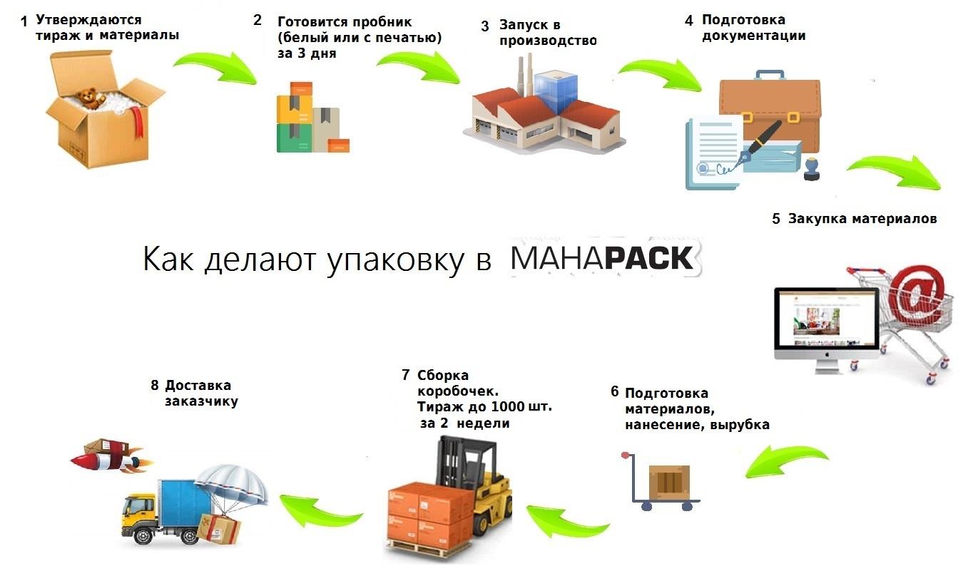 Как делают премиальную упаковку