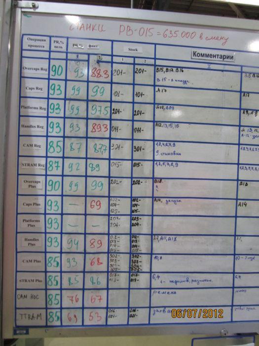 Мониторинг эффективности работы оборудования