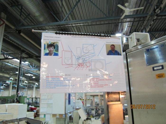 Схема станка и указатель ответственных за состояние оборудования