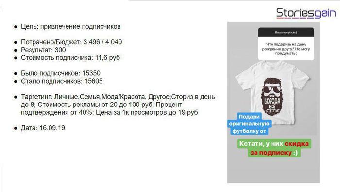 Кейс продвижения футболок в сториз Инстаграм