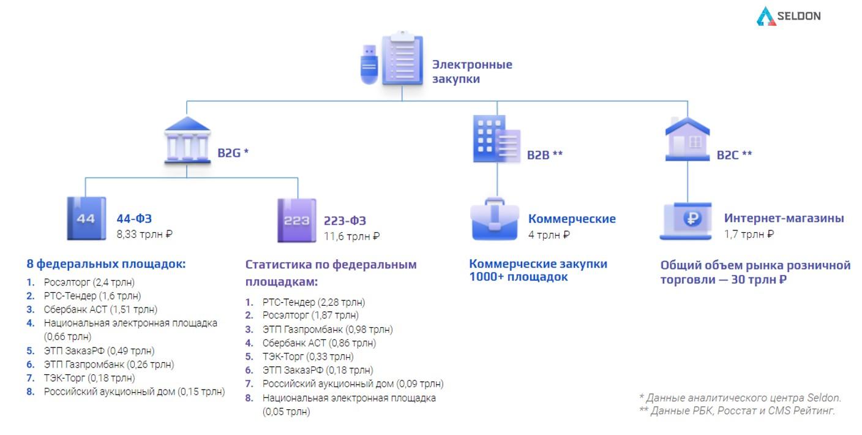 Рынок электронной торговли РФ 2020.