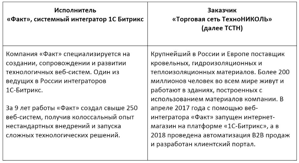веб-интегратор ФАКТ