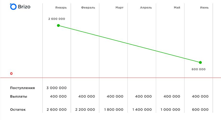Как прогнозировать кассовый разрыв и правильно посчитать рентабельность сделок в CRM системе