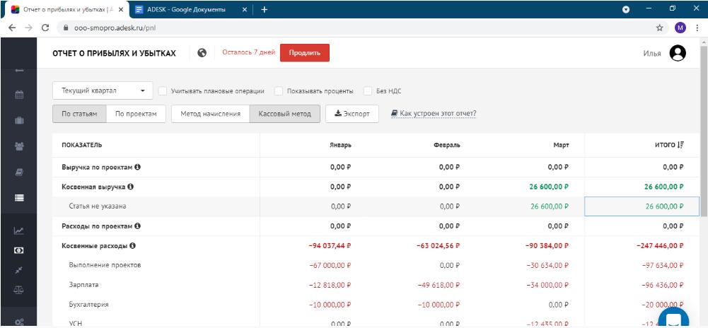 Мой отчет по прибылям и убыткам(ОПУ) в Адеск