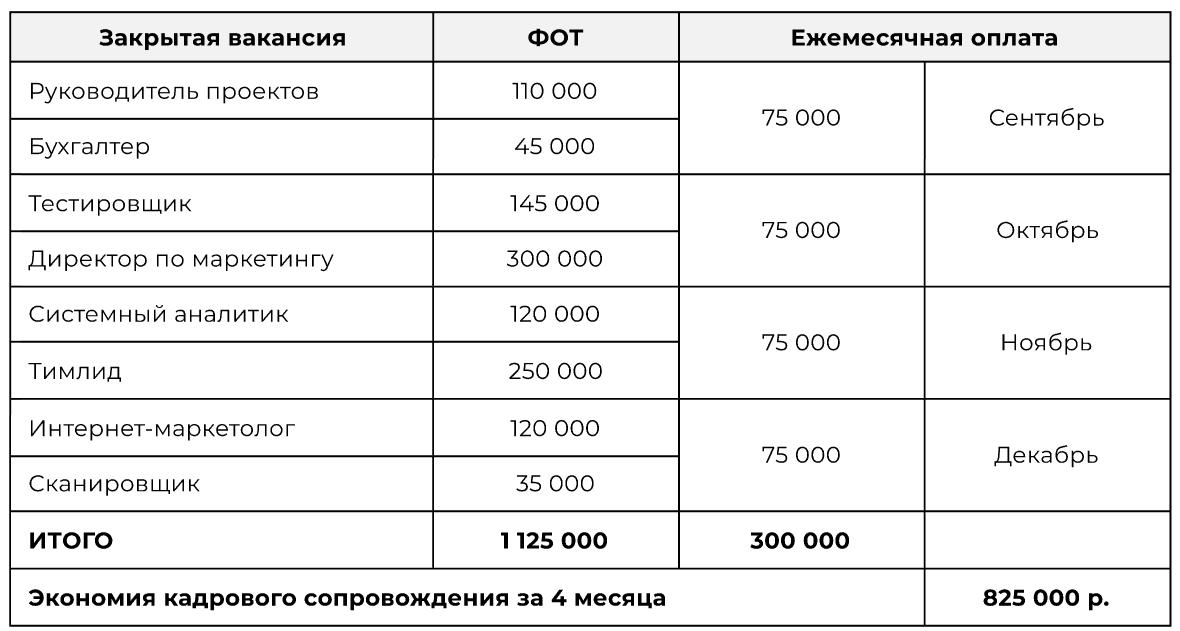 300 000 рублей - стоимость кадрового сопровождения на аутсорсинге облачного сервиса для финансовых услуг в сфере B2B.