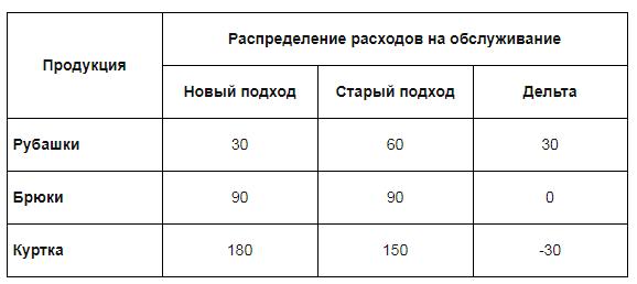 Сравнительный анализ распределения расходов на обслуживание швейного производства
