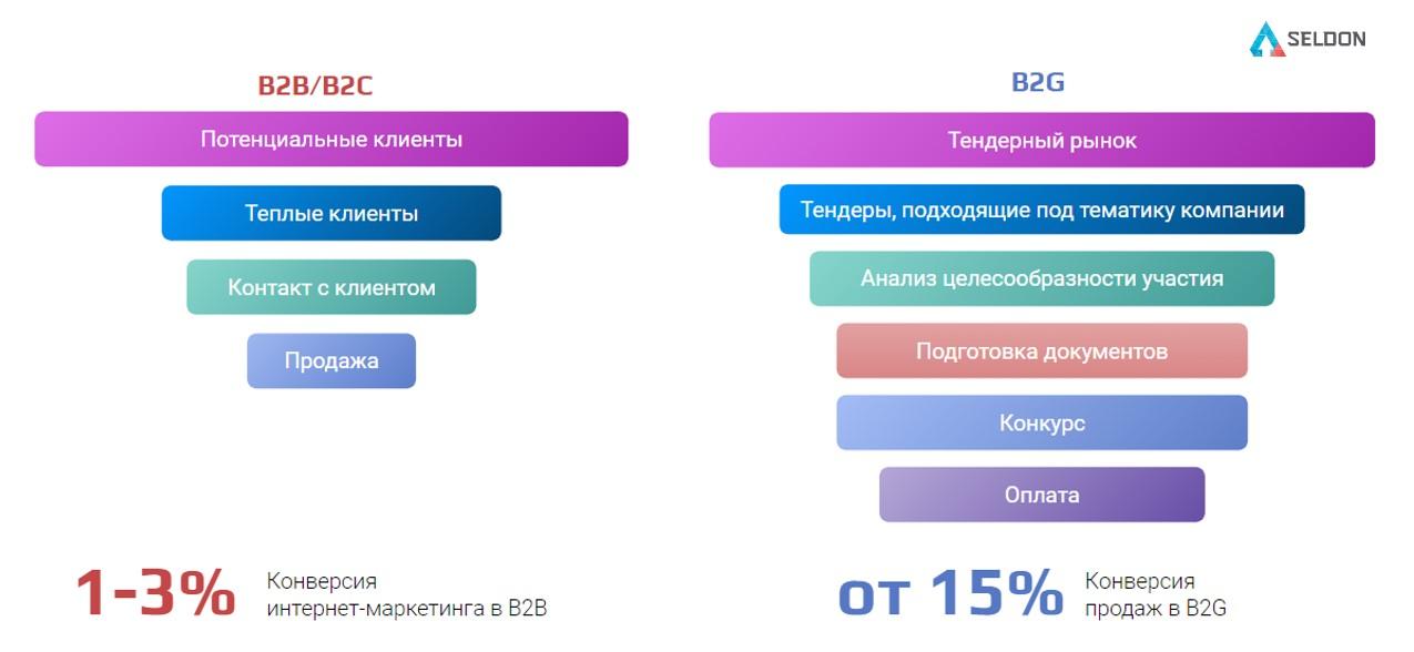 Воронки продаж в разных сегментах.