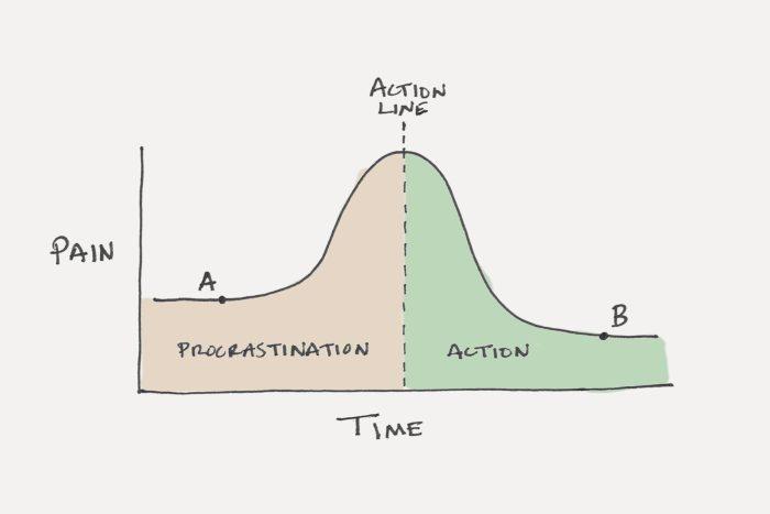 procrastination-action-line-chart